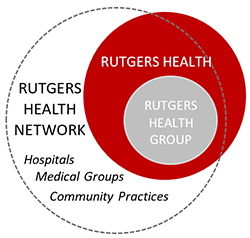Rutgers Health Network diagram